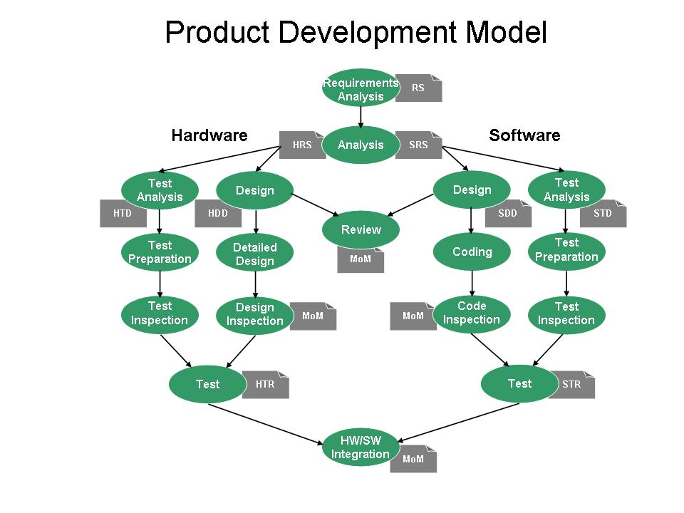 Services for Product development services